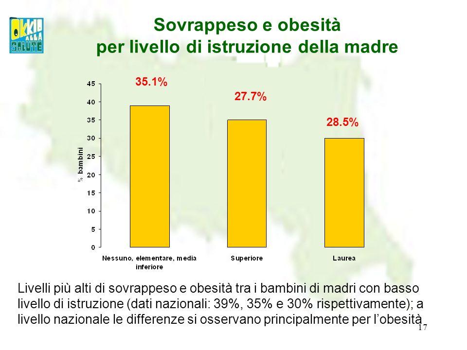 17 Sovrappeso e obesità per livello di istruzione della madre Livelli più alti di sovrappeso e obesità tra i bambini di madri con basso livello di ist