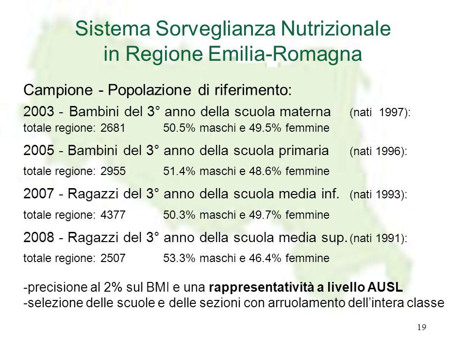 19 Campione - Popolazione di riferimento: 2003 - Bambini del 3° anno della scuola materna (nati 1997): totale regione: 268150.5% maschi e 49.5% femmin