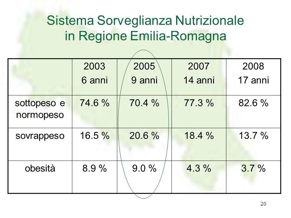 20 Sistema Sorveglianza Nutrizionale in Regione Emilia-Romagna 2003 6 anni 2005 9 anni 2007 14 anni 2008 17 anni sottopeso e normopeso 74.6 %70.4 %77.