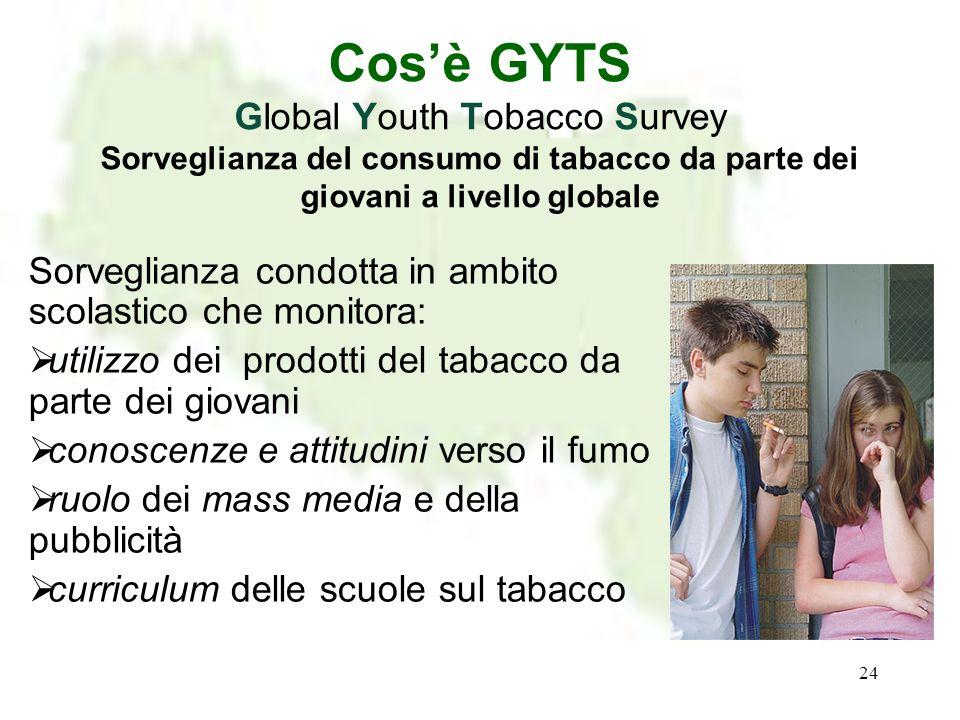 24 Cosè GYTS Global Youth Tobacco Survey Sorveglianza del consumo di tabacco da parte dei giovani a livello globale Sorveglianza condotta in ambito sc