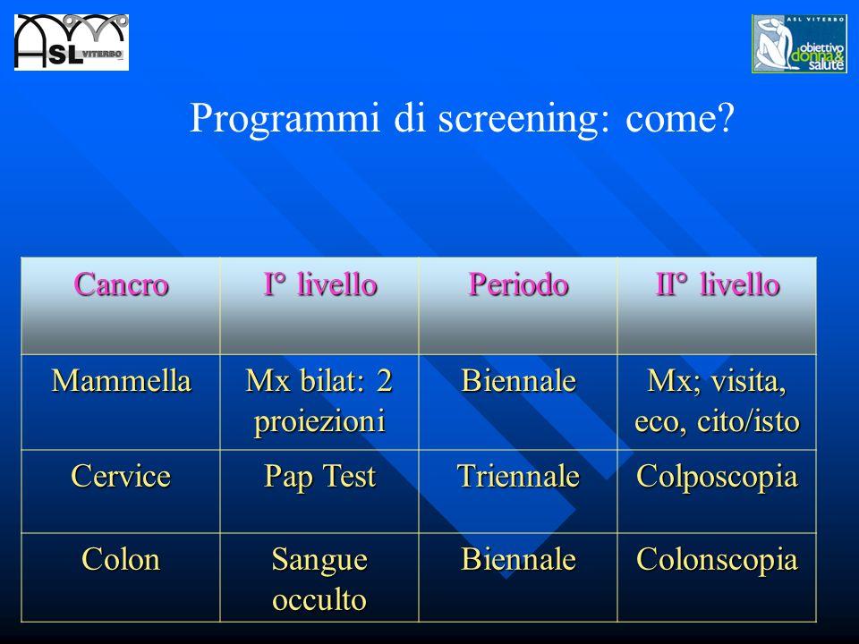 Programmi di screening: come? Cancro I° livello Periodo II° livello Mammella Mx bilat: 2 proiezioni Biennale Mx; visita, eco, cito/isto Cervice Pap Te
