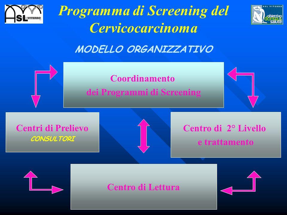 Coordinamento dei Programmi di Screening Centri di Prelievo CONSULTORI Centro di Lettura Centro di 2° Livello e trattamento MODELLO ORGANIZZATIVO Prog