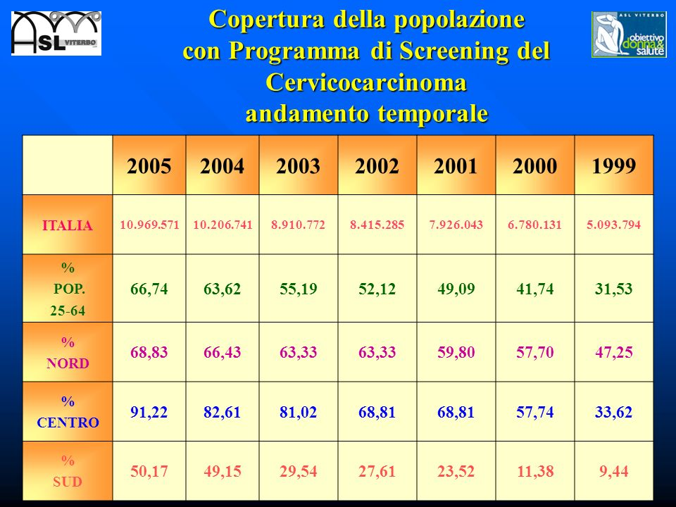 Copertura della popolazione con Programma di Screening del Cervicocarcinoma andamento temporale 2005200420032002200120001999 ITALIA 10.969.57110.206.7