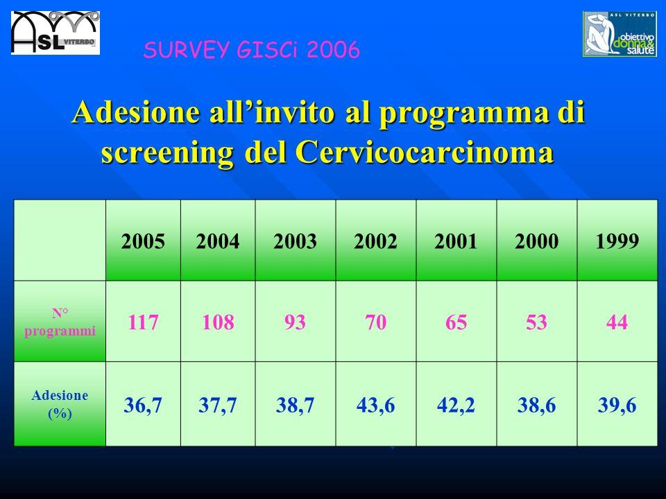 Adesione allinvito al programma di screening del Cervicocarcinoma 2005200420032002200120001999 N° programmi 1171089370655344 Adesione (%) 36,737,738,7