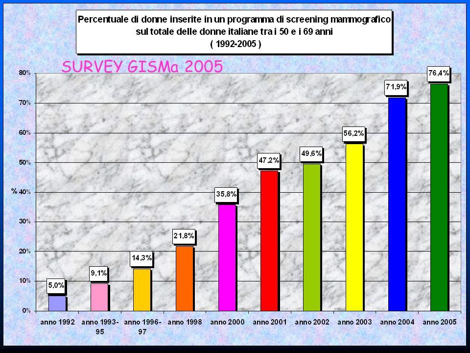 SURVEY GISMa 2005