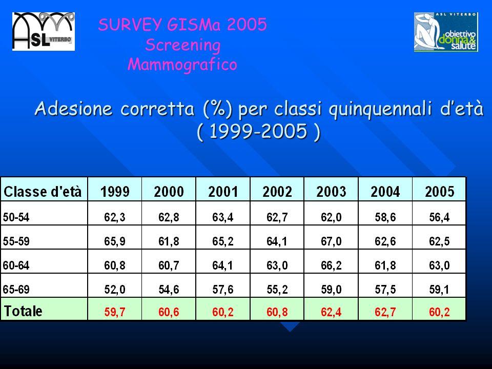 Adesione corretta (%) per classi quinquennali detà ( 1999-2005 ) SURVEY GISMa 2005 Screening Mammografico