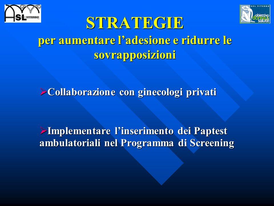 STRATEGIE per aumentare ladesione e ridurre le sovrapposizioni Collaborazione con ginecologi privati Collaborazione con ginecologi privati Implementar