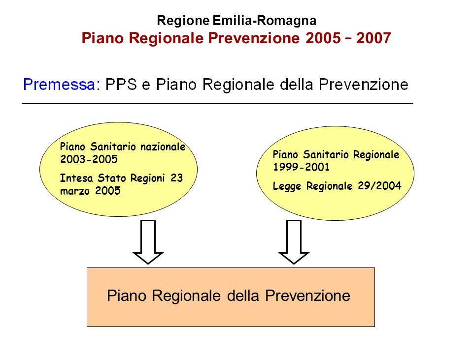 Regione Emilia-Romagna Piano Regionale Prevenzione 2005 – 2007 Piano Regionale della Prevenzione Interventi sui determinanti prossimali Interventi sui determinanti distali