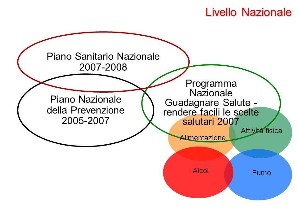 Piano Nazionale della Prevenzione 2005-2007 Programma Nazionale Guadagnare Salute - rendere facili le scelte salutari 2007 Piano Sanitario Nazionale 2007-2008 Alimentazione Fumo Attività fisica Alcol Livello Nazionale