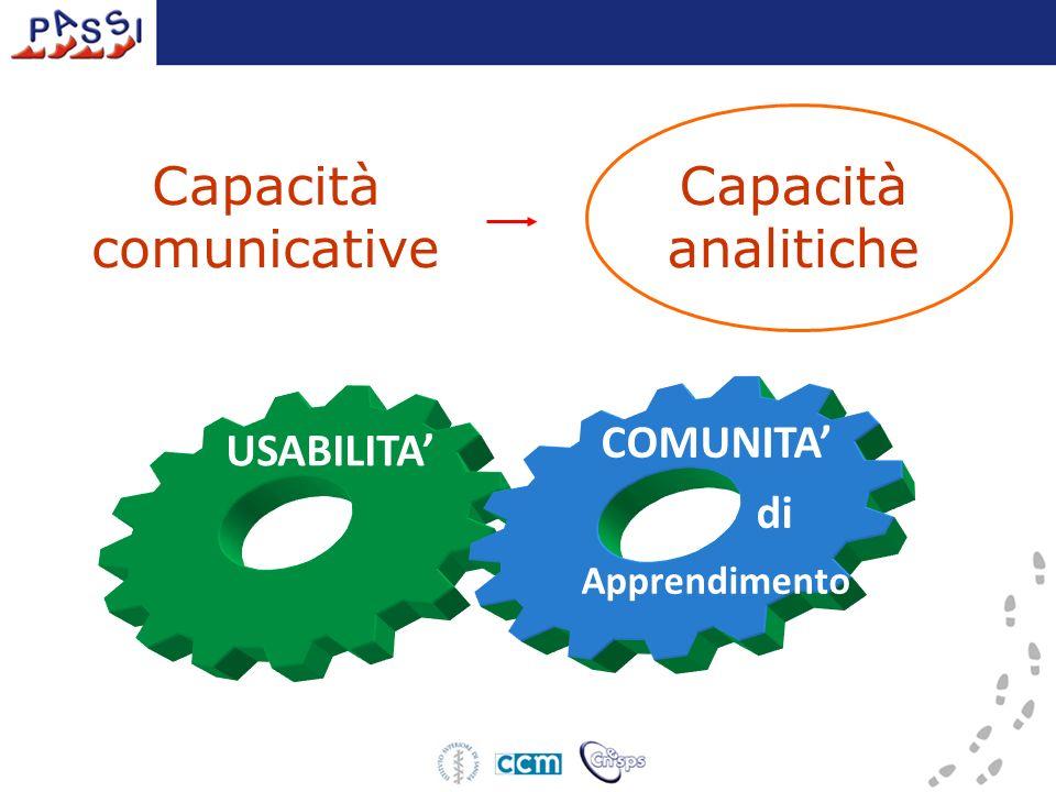 USABILITACOMUNITA di Apprendimento Capacità analitiche Capacità comunicative
