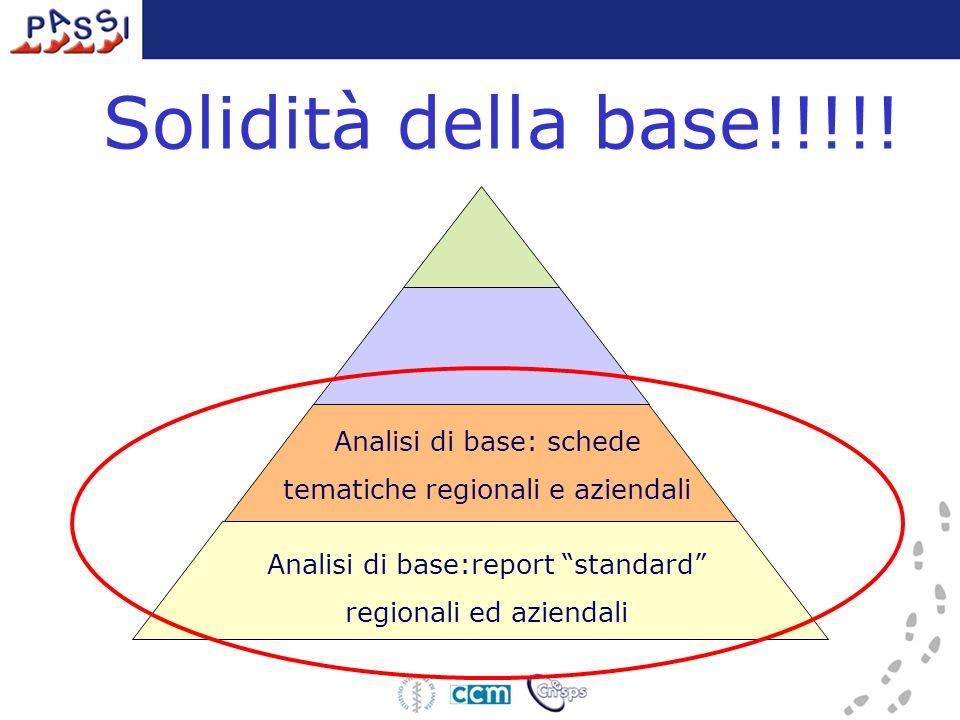 Analisi di base:report standard regionali ed aziendali Analisi di base: schede tematiche regionali e aziendali Solidità della base!!!!!