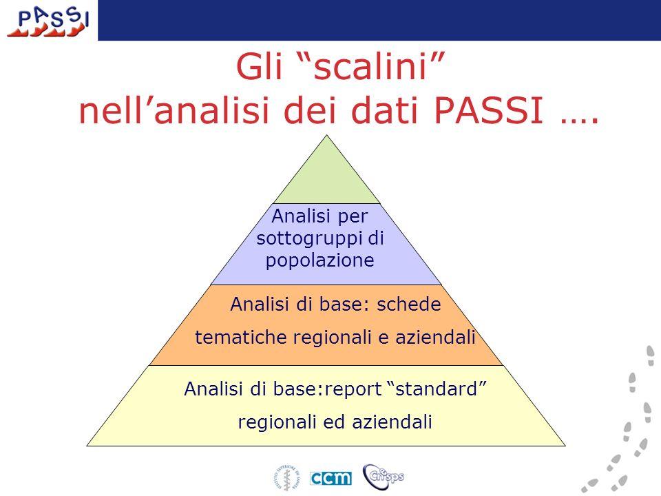 Gli scalini nellanalisi dei dati PASSI …. Analisi di base:report standard regionali ed aziendali Analisi di base: schede tematiche regionali e azienda