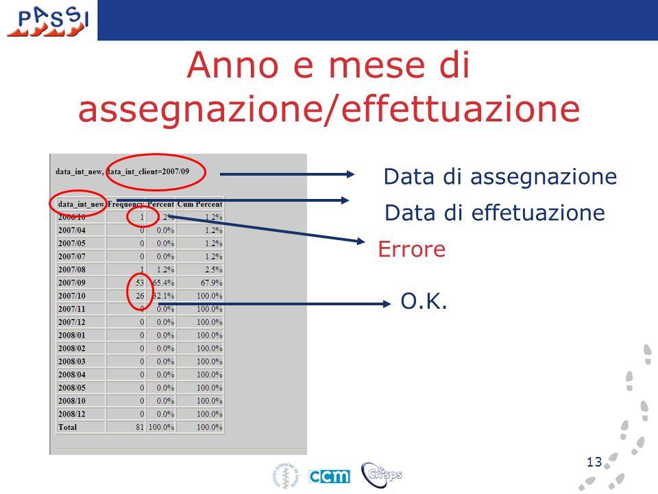 13 Anno e mese di assegnazione/effettuazione Data di assegnazione Data di effetuazione O.K. Errore