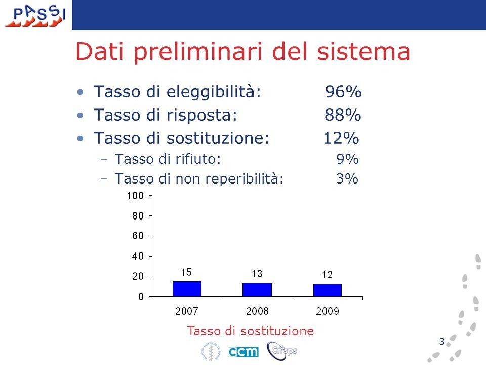3 Tasso di sostituzione Dati preliminari del sistema Tasso di eleggibilità: 96% Tasso di risposta: 88% Tasso di sostituzione: 12% –Tasso di rifiuto: 9% –Tasso di non reperibilità: 3%
