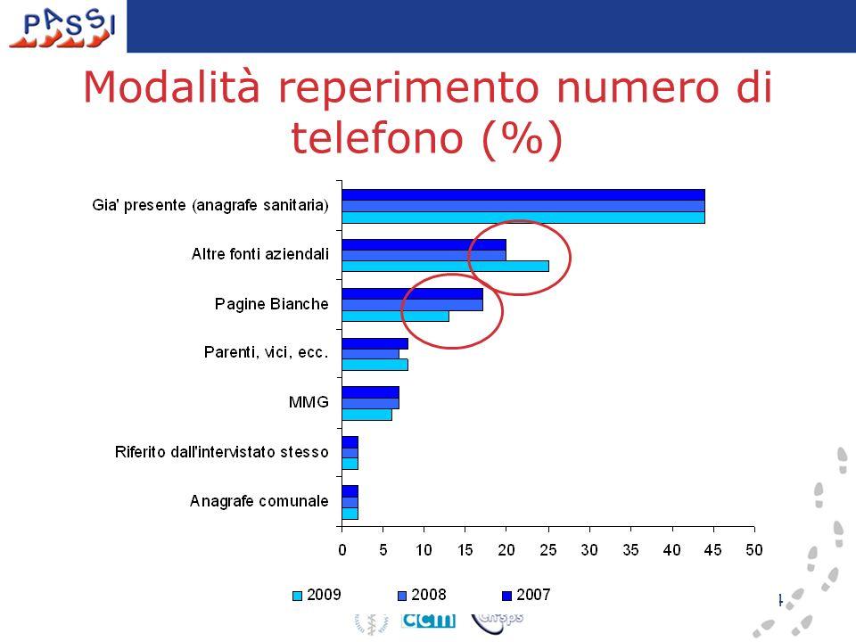 4 Modalità reperimento numero di telefono (%)