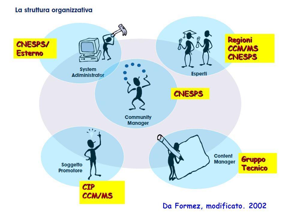 Da Formez, modificato. 2002 CIPCCM/MS CNESPS CNESPS/Esterno Regioni CCM/MS CNESPS Gruppo Tecnico