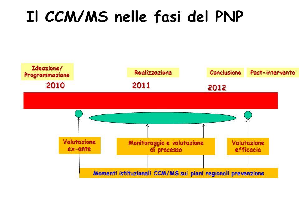 Il CCM/MS nelle fasi del PNP Conclusione Ideazione/ Programmazione Post-interventoRealizzazione Momenti istituzionali CCM/MS sui piani regionali prevenzione 20102011 2012 Valutazione ex-ante Monitoraggio e valutazione di processo Valutazione efficacia