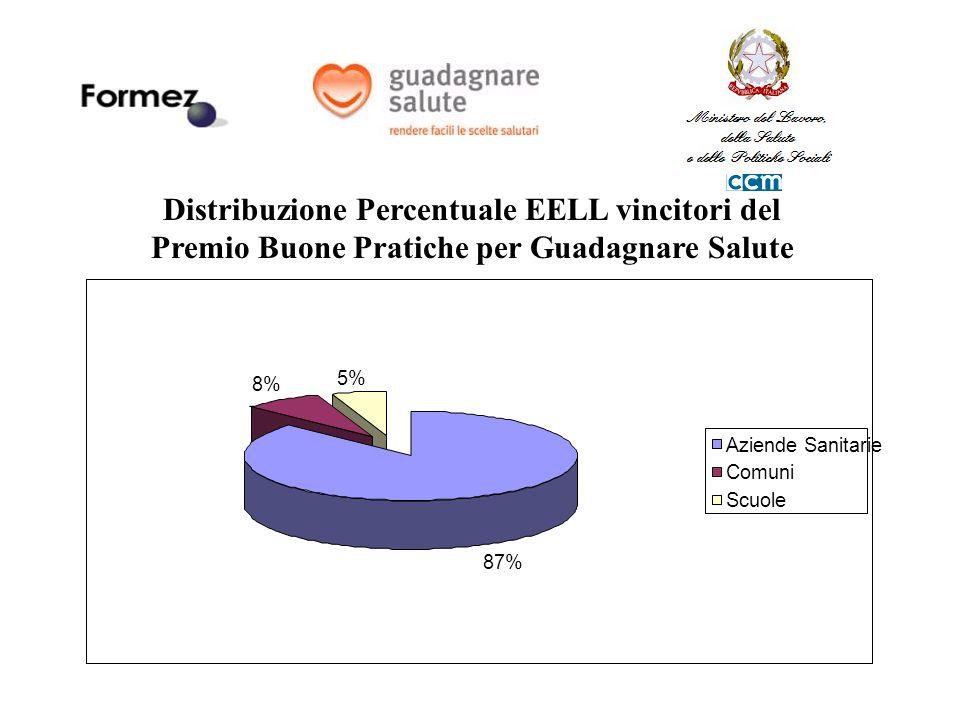 Distribuzione Percentuale EELL vincitori del Premio Buone Pratiche per Guadagnare Salute 87% 8% 5% Aziende Sanitarie Comuni Scuole