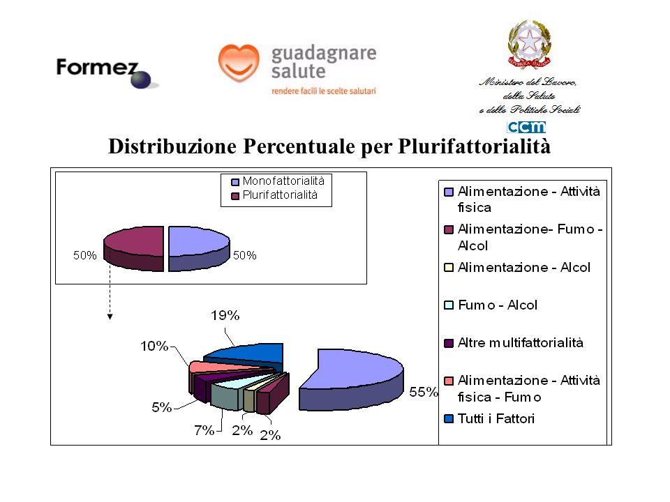 Distribuzione Percentuale per Plurifattorialità
