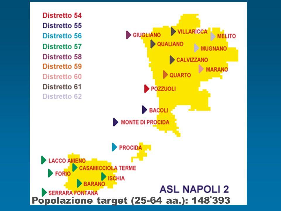 Popolazione target (25-64 aa.): 148. 393