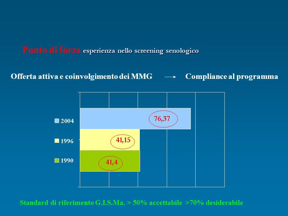 esperienza nello screening senologico Punto di forza esperienza nello screening senologico Offerta attiva e coinvolgimento dei MMG Standard di riferim