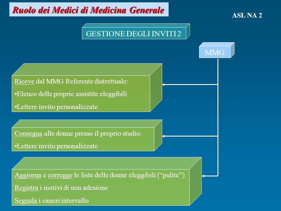 Ruolo dei Medici di Medicina Generale GESTIONE DEGLI INVITI 2 MMG Riceve dal MMG Referente distrettuale: Elenco delle proprie assistite eleggibili Let