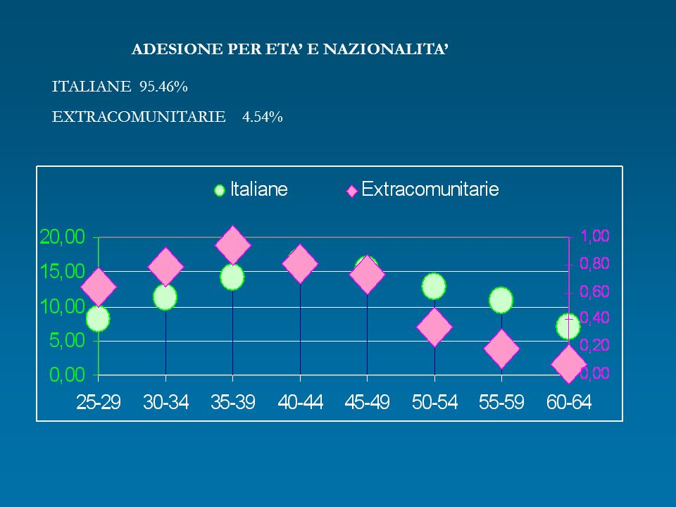 ADESIONE PER ETA E NAZIONALITA ITALIANE 95.46% EXTRACOMUNITARIE 4.54%