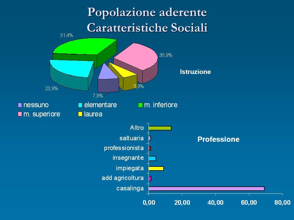 Popolazione aderente Caratteristiche Sociali Istruzione Professione