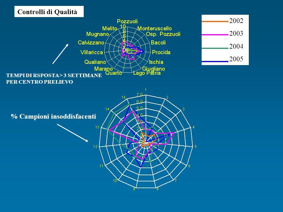 TEMPI DI RSPOSTA > 3 SETTIMANE PER CENTRO PRELIEVO Controlli di Qualità 2002 2003 2004 2005 % Campioni insoddisfacenti