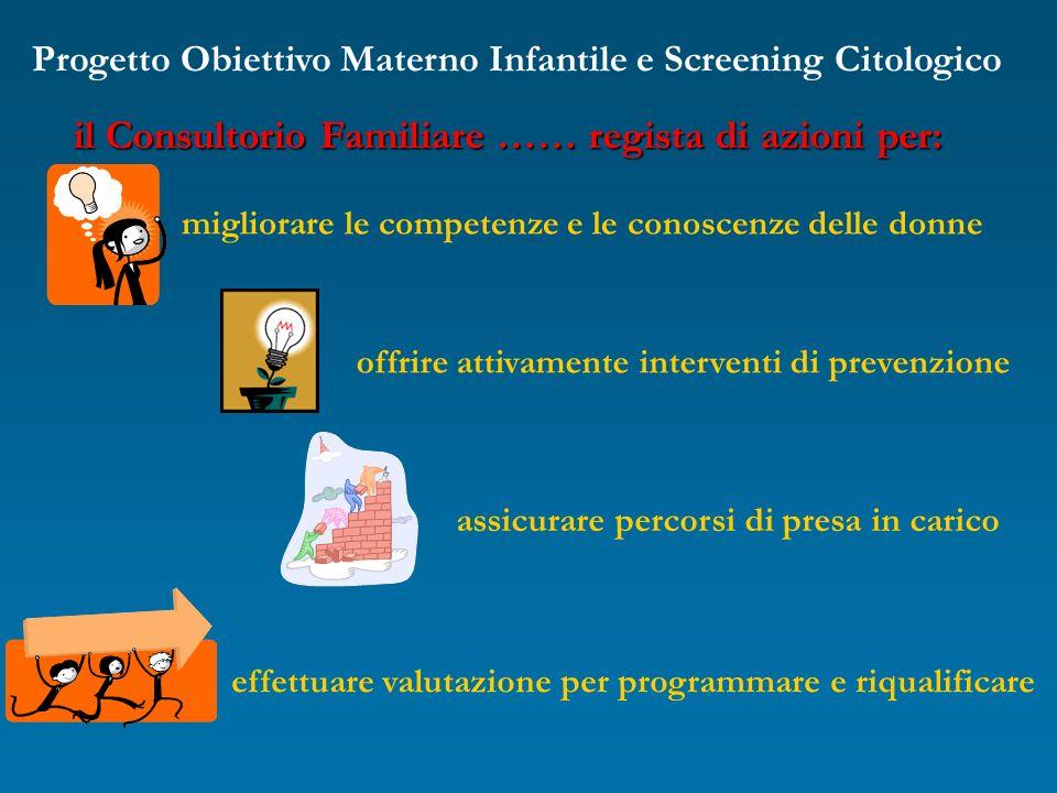 Progetto Obiettivo Materno Infantile e Screening Citologico il Consultorio Familiare …… regista di azioni per: migliorare le competenze e le conoscenz