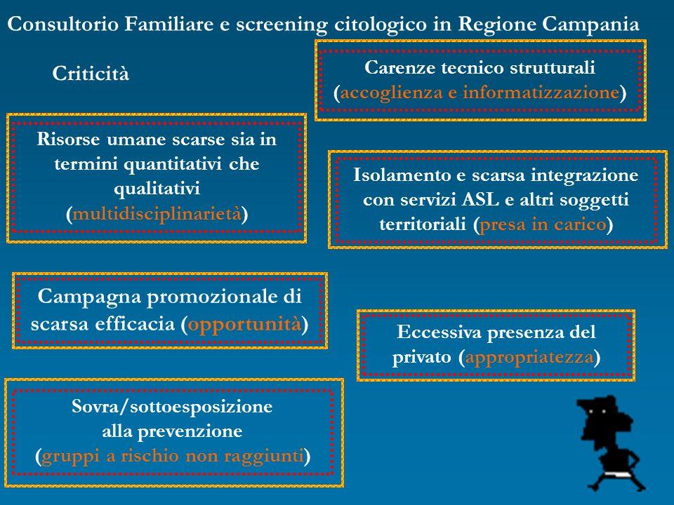 Consultorio Familiare e screening citologico in Regione Campania Criticità Risorse umane scarse sia in termini quantitativi che qualitativi (multidisc