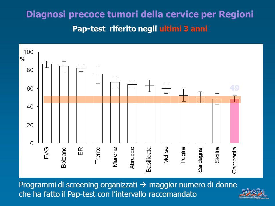 Programmi di screening organizzati maggior numero di donne che ha fatto il Pap-test con lintervallo raccomandato Campania: 49,2% (IC 46,1%-52,3%) Diag