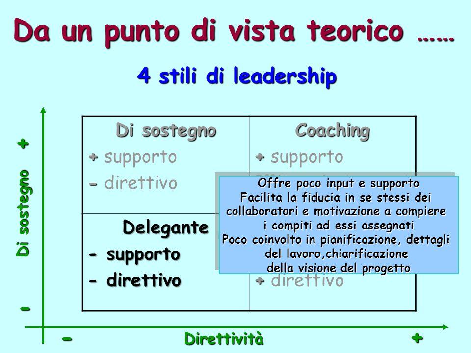 Da un punto di vista teorico …… Di sostegno + + supporto - - direttivoCoaching + + supporto + + direttivoDelegante - supporto - direttivo Direttivo - - supporto + + direttivo 4 stili di leadership Direttività -+ - + Di sostegno Offre poco input e supporto Facilita la fiducia in se stessi dei collaboratori e motivazione a compiere i compiti ad essi assegnati Poco coinvolto in pianificazione, dettagli del lavoro,chiarificazione della visione del progetto Offre poco input e supporto Facilita la fiducia in se stessi dei collaboratori e motivazione a compiere i compiti ad essi assegnati Poco coinvolto in pianificazione, dettagli del lavoro,chiarificazione della visione del progetto