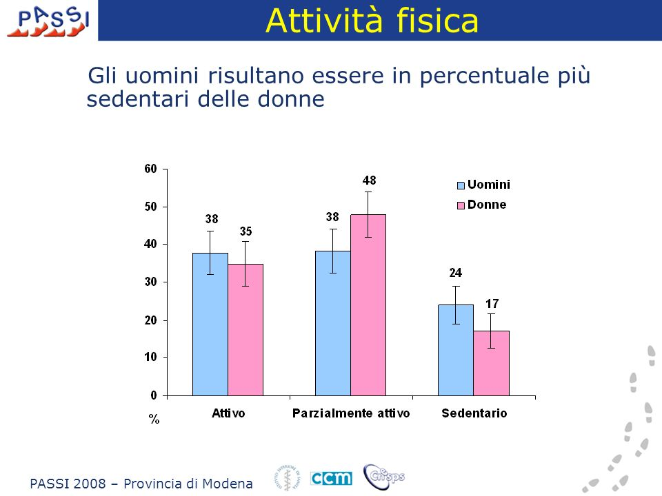 Stato nutrizionale Le donne dichiarano in percentuale minore di essere in sovrappeso Nelle donne il dato delleccesso ponderale è sottostimato PASSI 2008 – Provincia di Modena