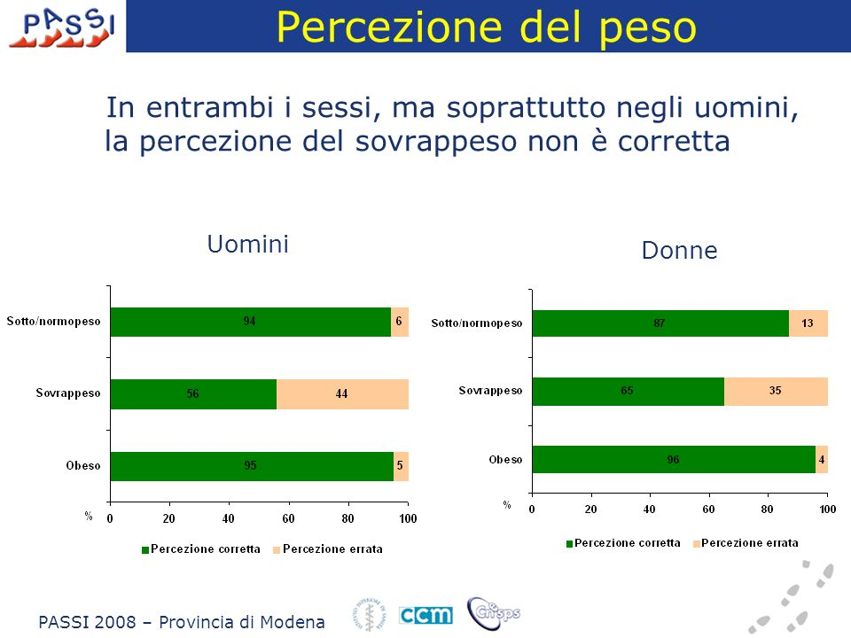 Percezione del peso In entrambi i sessi, ma soprattutto negli uomini, la percezione del sovrappeso non è corretta Uomini Donne PASSI 2008 – Provincia