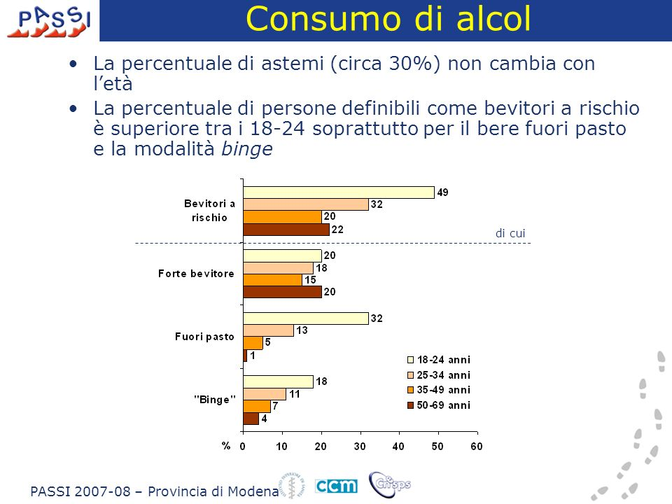 Consumo di alcol La percentuale di astemi (circa 30%) non cambia con letà La percentuale di persone definibili come bevitori a rischio è superiore tra i 18-24 soprattutto per il bere fuori pasto e la modalità binge di cui PASSI 2007-08 – Provincia di Modena
