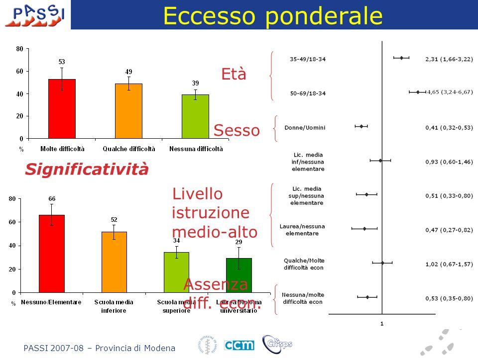 Eccesso ponderale Significatività Età Sesso Livello istruzione medio-alto Assenza diff. econ. PASSI 2007-08 – Provincia di Modena