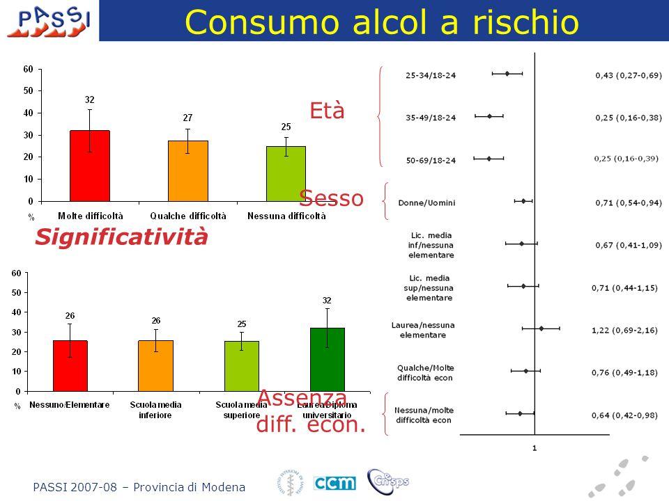 Consumo alcol a rischio PASSI 2007-08 – Provincia di Modena Significatività Età Sesso Assenza diff. econ.