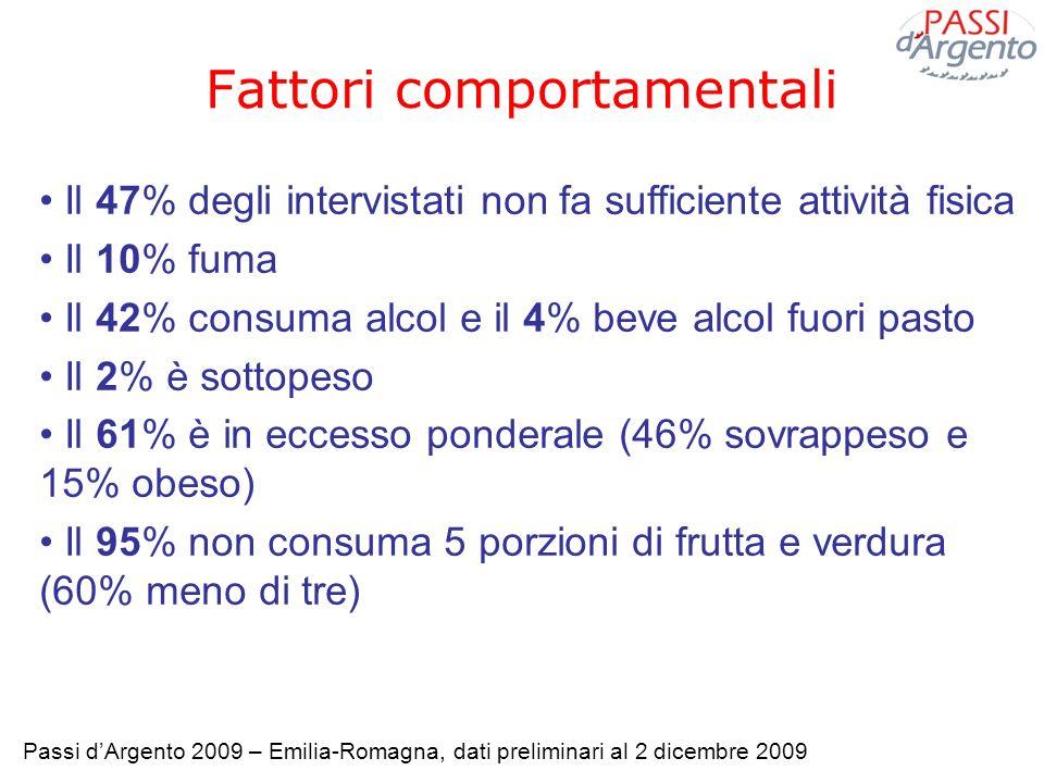 Il 47% degli intervistati non fa sufficiente attività fisica Il 10% fuma Il 42% consuma alcol e il 4% beve alcol fuori pasto Il 2% è sottopeso Il 61%