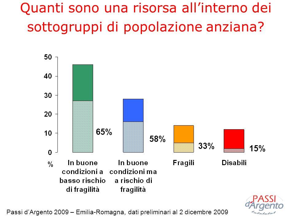 Quanti sono una risorsa allinterno dei sottogruppi di popolazione anziana? 65% 58% 33% 15% Passi dArgento 2009 – Emilia-Romagna, dati preliminari al 2