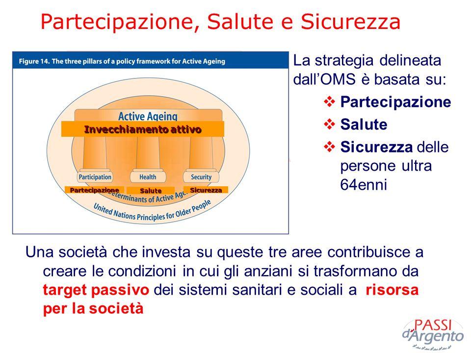 Partecipazione, Salute e Sicurezza La strategia delineata dallOMS è basata su: Partecipazione Salute Sicurezza delle persone ultra 64enni Una società