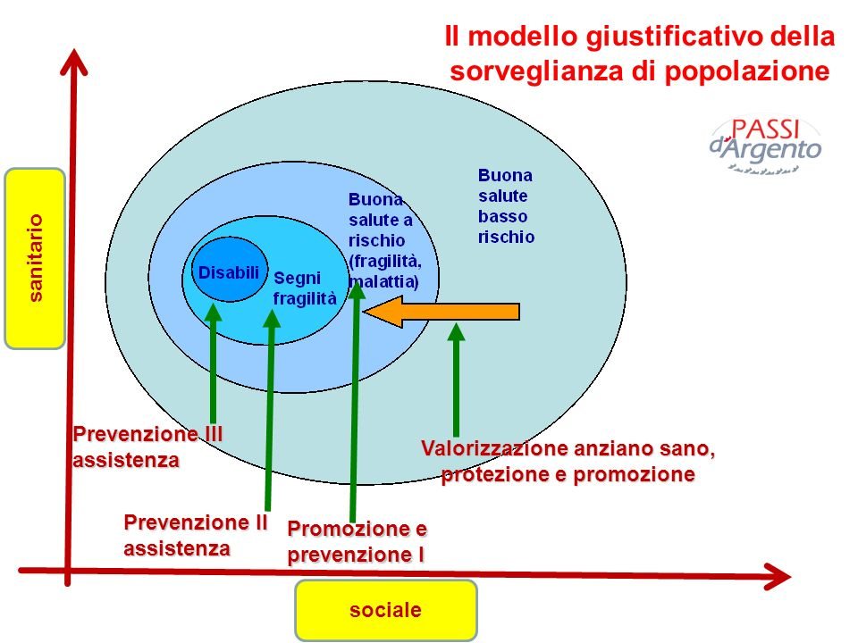 Il modello giustificativo della sorveglianza di popolazione Valorizzazione anziano sano, protezione e promozione Promozione e prevenzione I Prevenzion