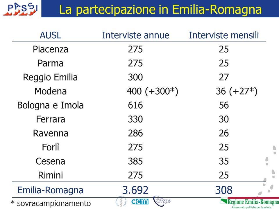 La partecipazione in Emilia-Romagna AUSLInterviste annueInterviste mensili Piacenza27525 Parma27525 Reggio Emilia30027 Modena 400 (+300*) 36 (+27*) Bo