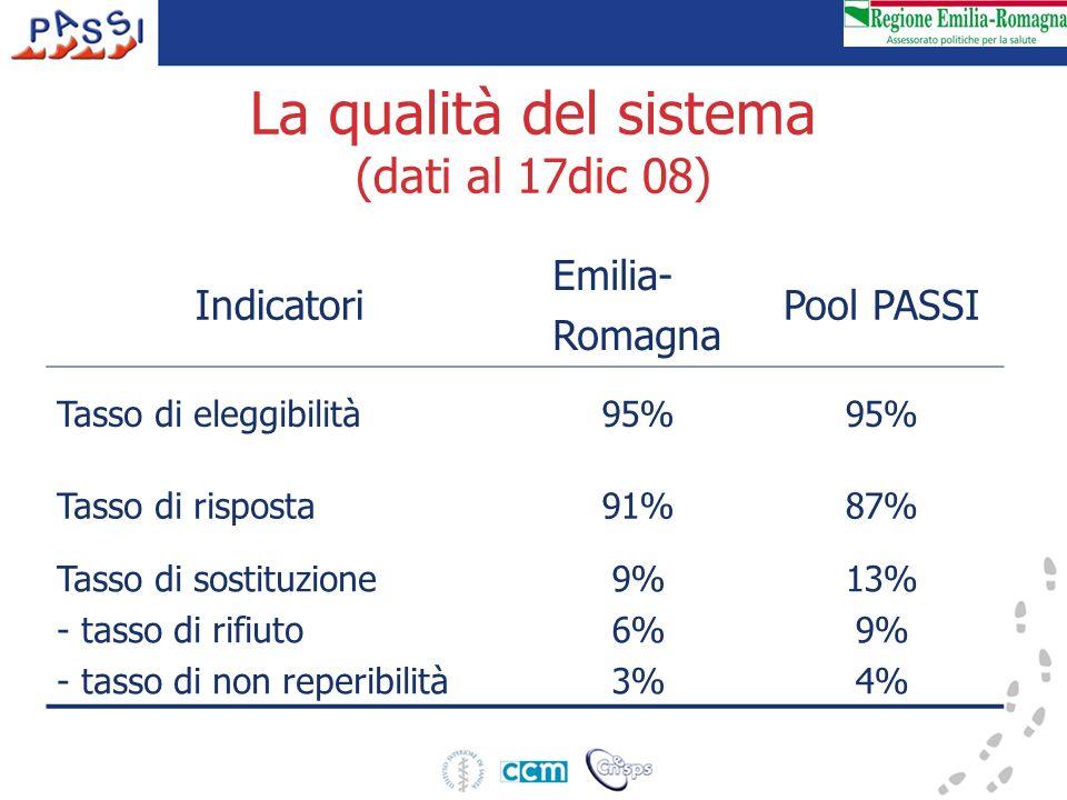 La qualità del sistema (dati al 17dic 08) Indicatori Emilia- Romagna Pool PASSI Tasso di eleggibilità95% Tasso di risposta91%87% Tasso di sostituzione