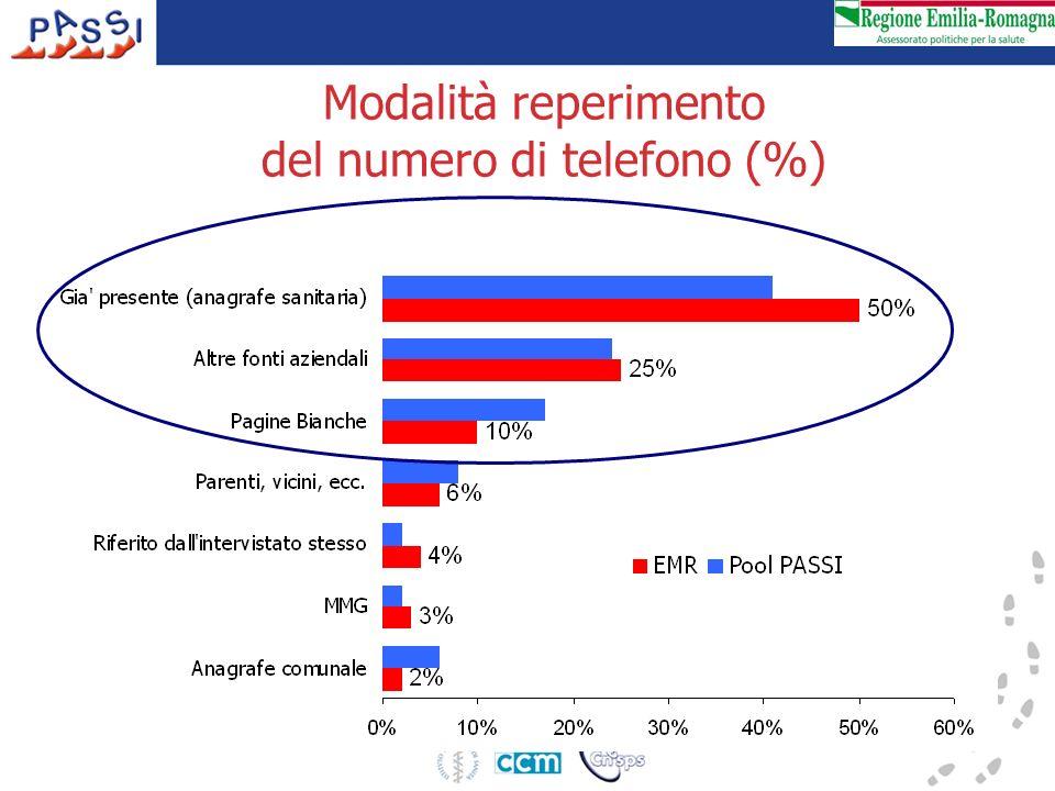 Modalità reperimento del numero di telefono (%)