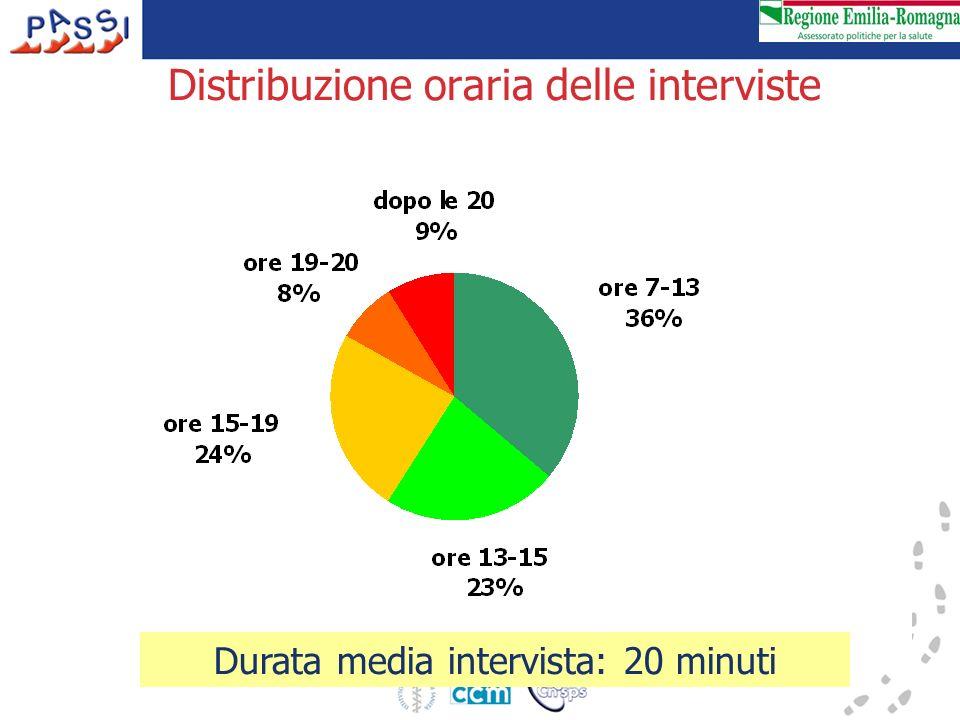 Distribuzione oraria delle interviste Durata media intervista: 20 minuti
