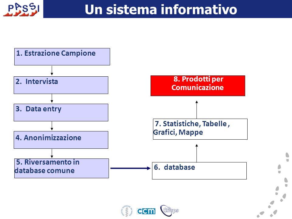 Un sistema informativo 1. Estrazione Campione 2. Intervista 3.