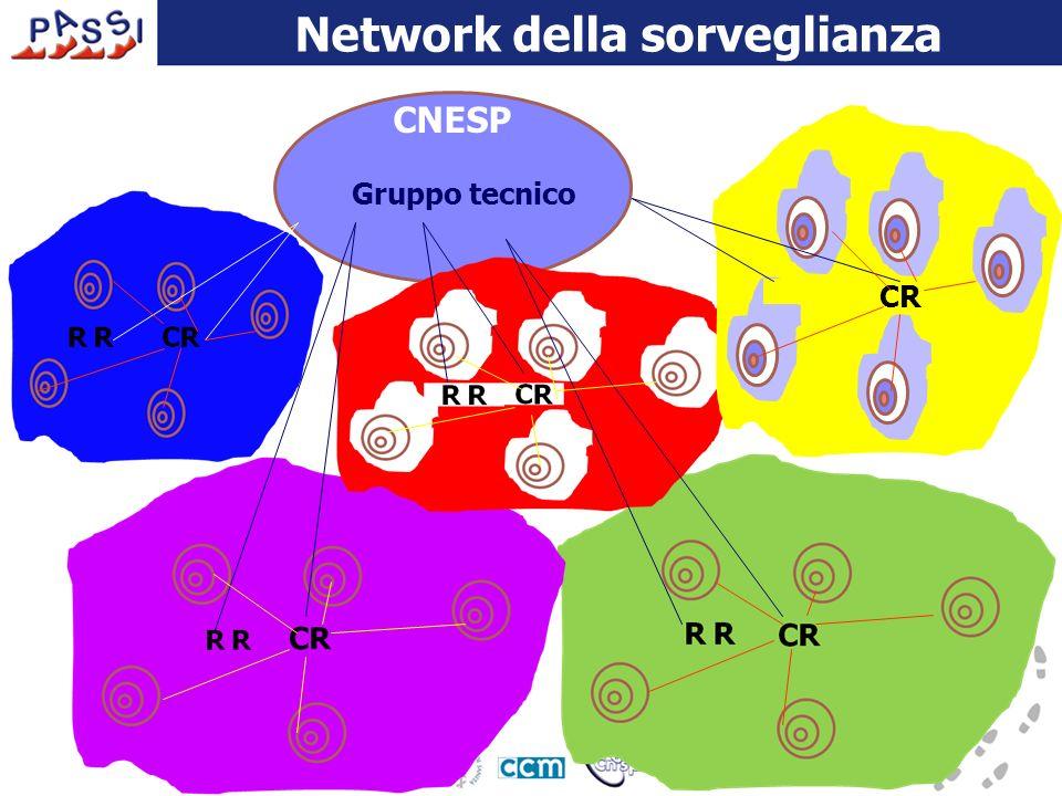 CNESP CR Network della sorveglianza Gruppo tecnico
