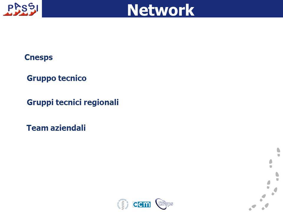 Network Cnesps Gruppo tecnico Gruppi tecnici regionali Team aziendali