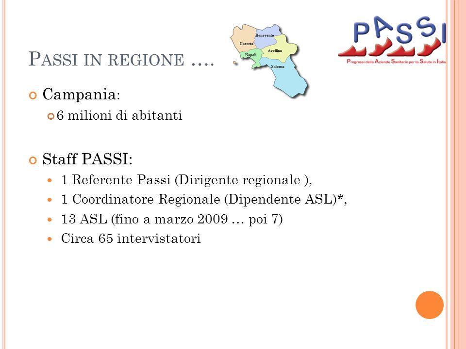 P ASSI IN REGIONE …. Campania : 6 milioni di abitanti Staff PASSI: 1 Referente Passi (Dirigente regionale ), 1 Coordinatore Regionale (Dipendente ASL)